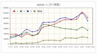 フォロワー数 | Google+48 Ranking