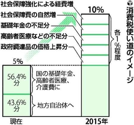 ノーベル賞経済学者クルーグマン「日本経済は消費税10%で完全に終わる。消費税は5%に戻せ」