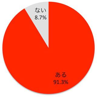 「壁ドン」されたい女性は約7割! 「好きじゃなくてもきゅんとする」女性も | マイナビニュース