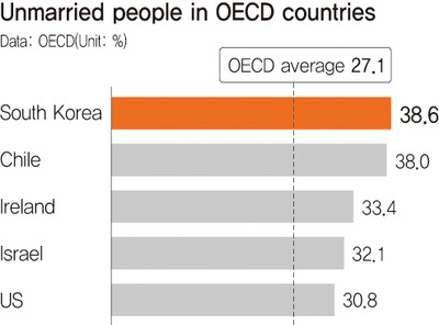 4 out of 10 S. Koreans unmarried, highest in OECD :  International : Home