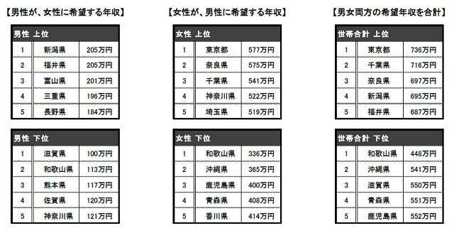 都道府県別の「結婚相手に望む年収」東京都の女性は平均577万円