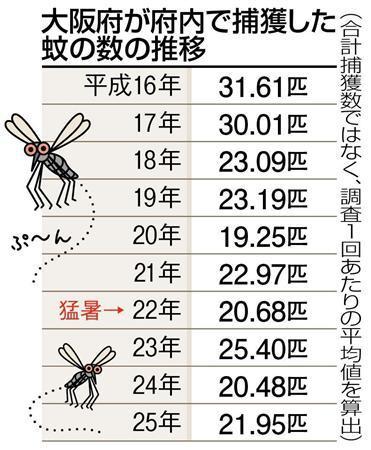 「蚊」がいなくなっている…猛暑が原因か、「今年は刺されない」実感も (産経新聞) - Yahoo!ニュース
