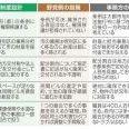 大阪都構想に賛成ですか?反対ですか?