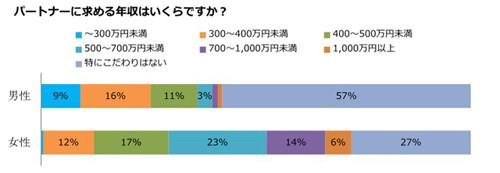 女性が男性に求める年収、平均640万円 ー女性の7割超、男性の年収にこだわり