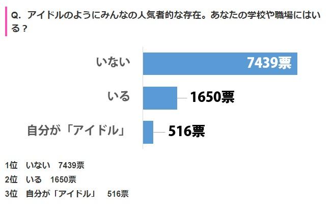 【調査】職場や学校にアイドルのような人気者はいる?自分がアイドルと答えた割合も