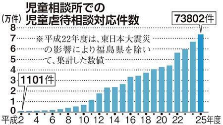 Yahoo!ニュース - 虐待23年連続増、初の7万件突破 (産経新聞)