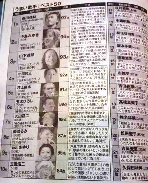 【週刊現代】 「いま日本で『本当に歌がうまい歌手』ベスト50人」が酷いと話題に