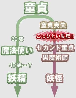 日本の処女・童貞率をワシントン・ポスト誌が「文化的に奇妙」と指摘