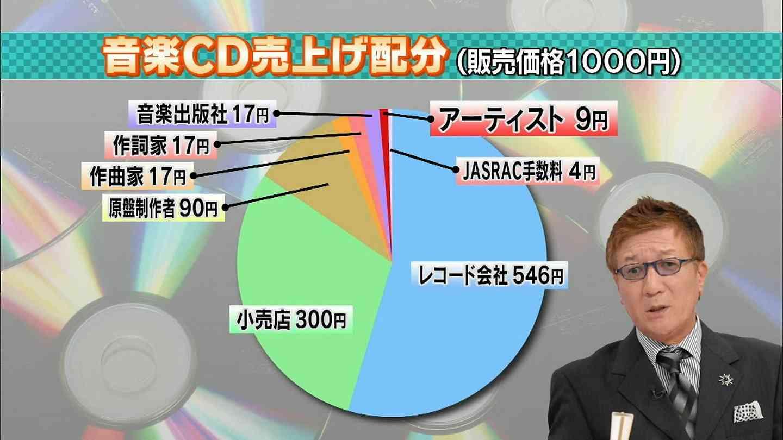 アイドルはCD1万枚売れても5000円?高橋ジョージの『ロード』の印税は22億円