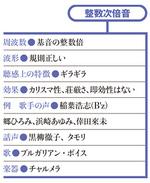 タモリ、黒柳徹子を人気司会者にした「整数次倍音」の秘密 - PRESIDENT Online