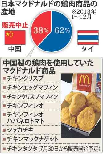 日本マクドナルドが中国製チキン商品の販売を中止、タイ製へ…チキンフィレオ、シャカチキ等8商品