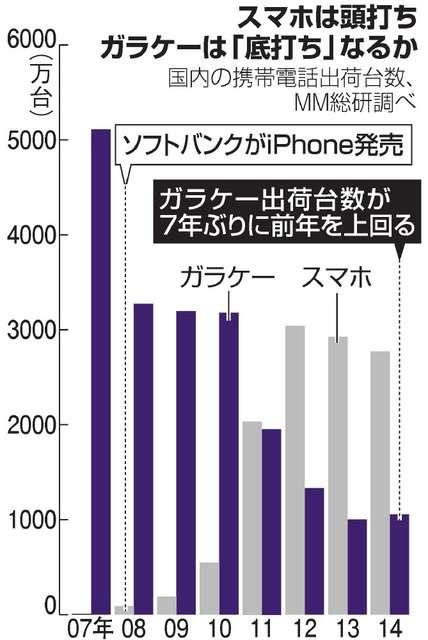 ガラケー復活?出荷台数7年ぶり増 スマホから出戻りも:朝日新聞デジタル