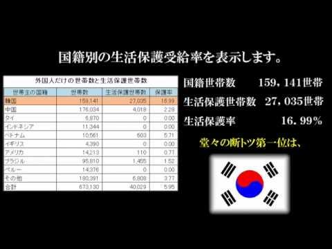 【衝撃事実発覚】 韓国世帯の生活保護受給率が判明! - YouTube