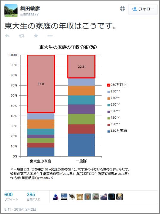 東大生の家庭と一般家庭の年収をグラフで比較したら「教育はどれだけ課金したかで決まるソシャゲと同じ」ということが分かった