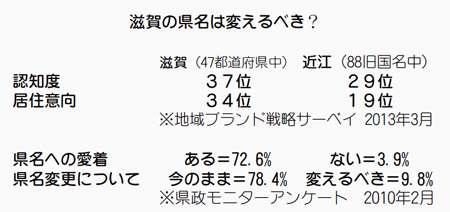 「滋賀」県名、「近江」県に変更?ブランド力・認知度低く議会で提案