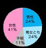 不妊症・不妊治療について 不妊症の原因/名古屋市-浅田レディースクリニック