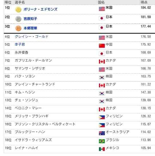 【実況・感想】~4大陸フィギュアスケート選手権2015女子フリー