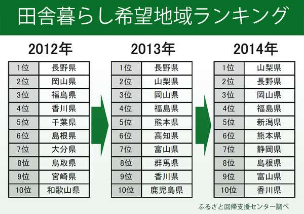 2014年田舎暮らし 移住先人気ナンバー1は何県?(THE PAGE) - Yahoo!ニュース
