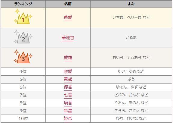 2014年「年間キラキラネーム ベスト30」発表!→「苺愛」「華琉甘」「男」など