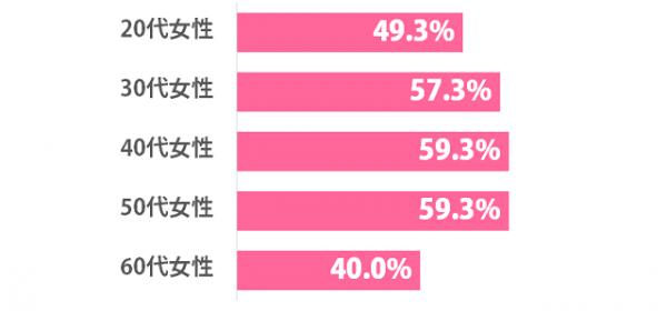 【アダルト注意】20代は増加途上?AVを観たことある女性の割合は53.1%!観る理由3つとは?