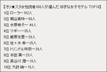 """女子が選ぶ""""女子モデル人気No.1""""はローラ! 10~30代読者の年代別でもすべて1位に!!"""