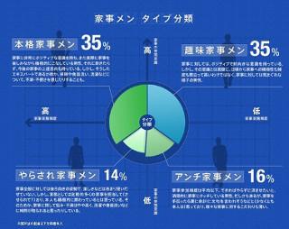 20~30代の夫の6割は家事に興味あり! でも手伝わない理由は妻への配慮!? | マイナビニュース
