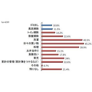 主婦が考える家事の対価は、月給16万円、日給6,200円 | マイナビニュース