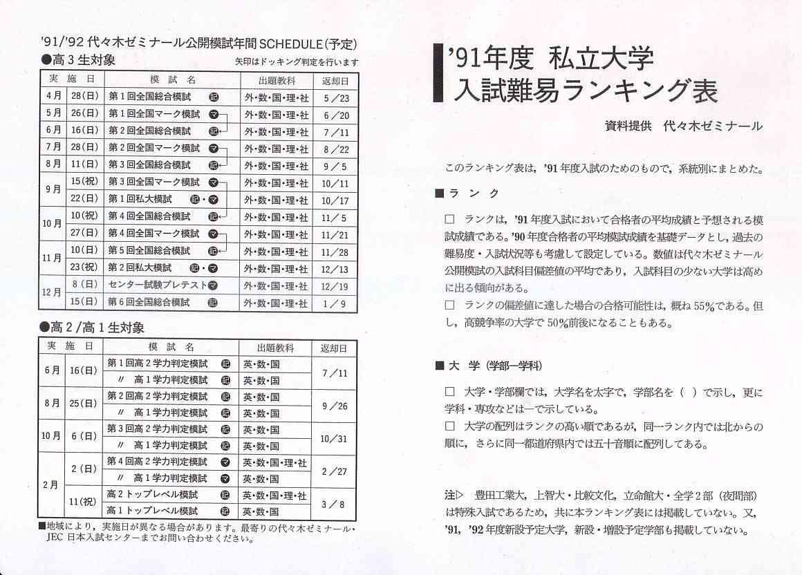 代ゼミ難易ランキング1991年度(私立大)