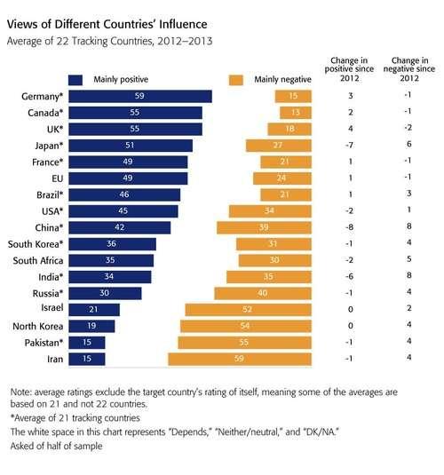 BBCの各国好感度調査から得られたデータ貼ってく : 絶望速報