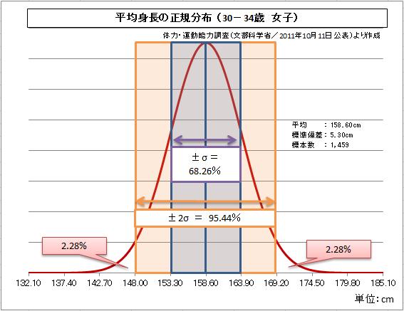 女子の平均身長も同じように「身長分布図」にするとこうなりました|身長160.5cmの世界