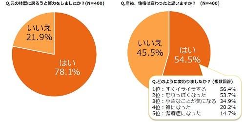 産後、体型の変化を夫に指摘された女性は48.6% - 変化した部分1位は?