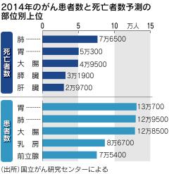 がん患者、新たに88万人増加 14年予測  :日本経済新聞