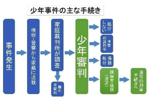 <少年犯罪>川崎事件で逮捕された「3人の少年」捜査後どんな「手続」が待っている? (弁護士ドットコム) - Yahoo!ニュース