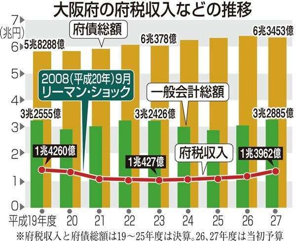 大阪府、平成28年度以降も私学無償化継続へ 多子世帯を優遇 年収上限は引き下げ  - 産経WEST