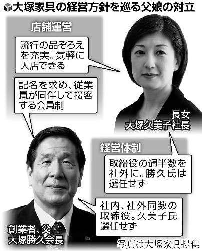 "大塚家具""お家騒動""店長・幹部ら署名提出で「父親支持」"