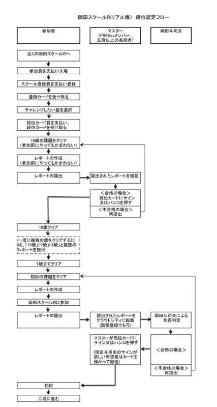 岡田斗司夫のSNS その1 クラウドシティ - 相関図屋の岡田斗司夫事件メモ