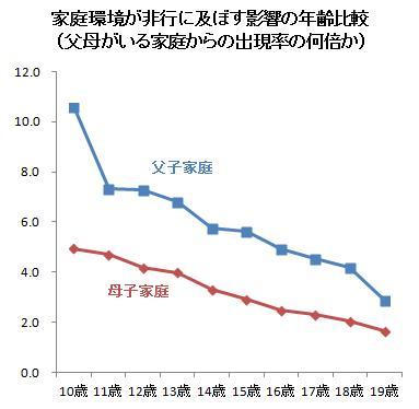 データえっせい: 家庭環境が非行に及ぼす影響の年齢比較