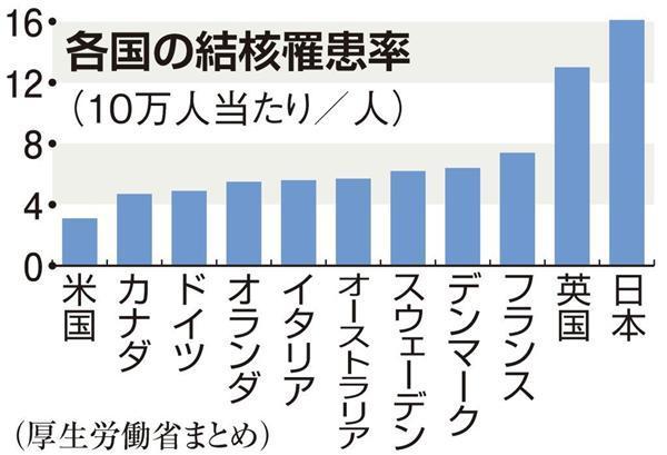 """【日本の議論】「結核」いまだ減らない日本 """"中蔓延国""""になってしまう理由 - 産経ニュース"""