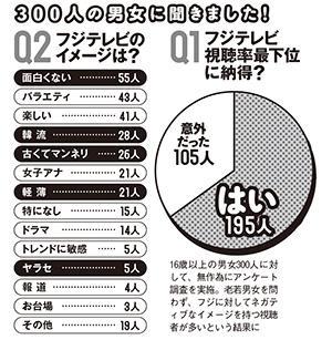 視聴率最下位転落のフジテレビ、読者アンケートで65%が納得 - 夕刊アメーバニュース