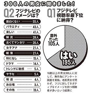 視聴率最下位転落のフジテレビ、読者アンケートで65%が納得 (週プレNEWS) - Yahoo!ニュース