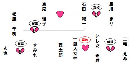 """石田純一・東尾理子夫妻にいしだ壱成も。すみれの投稿した""""家族写真""""が「温かい」と憧れの的に"""