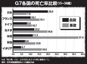 若年層の自殺がG7でトップ。日本の若者はなぜ死を選ぶ?