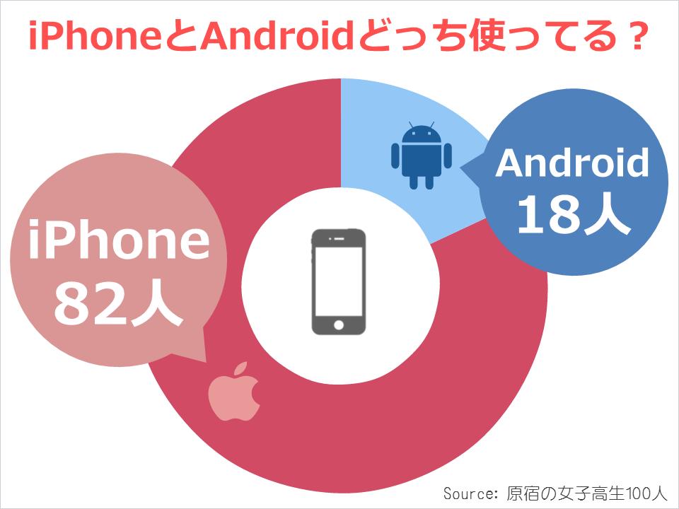原宿の女子高生100人に聞いてわかった結果「80%がiPhone(Android恥ずかしい疑惑も)」