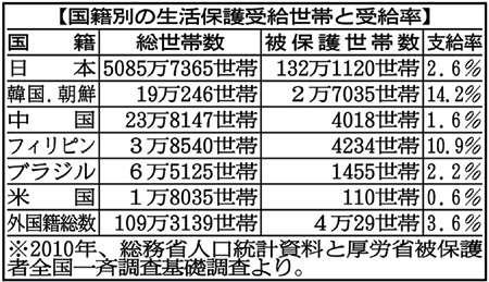 外国人への生活保護、日本人より高い支給率…片山さつき氏が問題提起  (1/2ページ)  - 政治・社会 - ZAKZAK