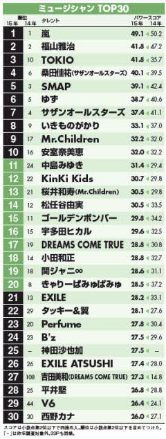 TOKIOら周年組が底力、最新タレントパワー音楽編  :日本経済新聞