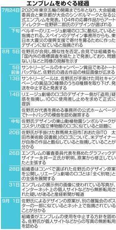 五輪エンブレム使用中止 安直コピペ横行 「教育先送りのツケ」 (産経新聞) - Yahoo!ニュース