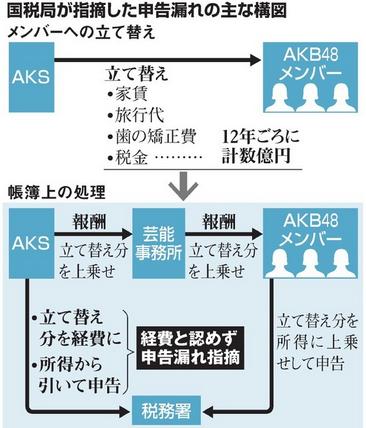 AKS申告漏れ問題に「家賃200万かよ」「本当に歯の矯正だけか?」「贅沢過ぎる」「経費と認められるわけないだろ」の声。AKB48の運営会社、国税局が指摘 :にんじ報告