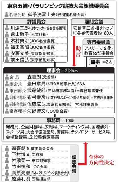 五輪エンブレム、重すぎた重鎮 決断困難、対応後手に:朝日新聞デジタル