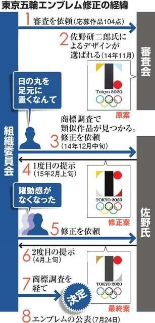 五輪エンブレム 組織委幹部、審査委通さず修正要求:朝日新聞デジタル