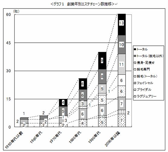 主要エステティックサロン企業64社の経営概況2014 | 美容経済新聞